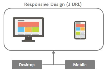Mengubah URL Mobile Dan Desktop Dengan URL Responsive