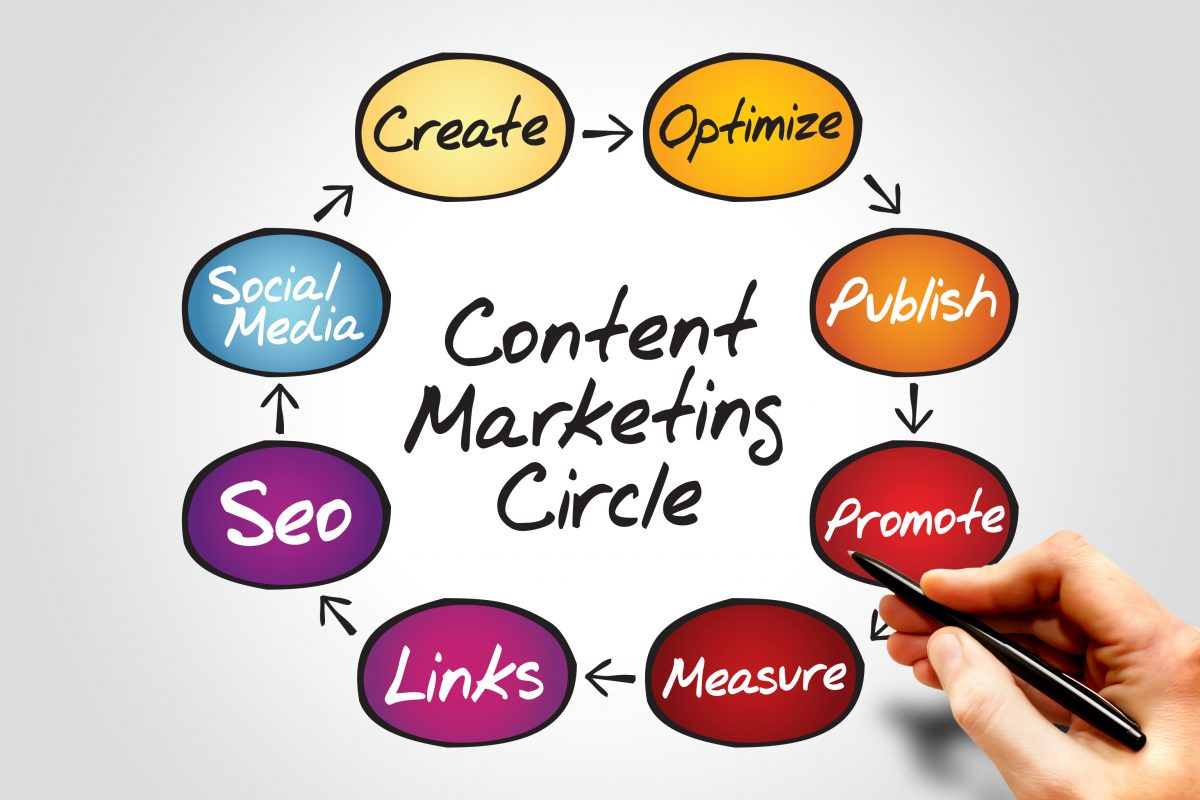 Alasan Mengapa Perusahaan Butuh Content Marketing