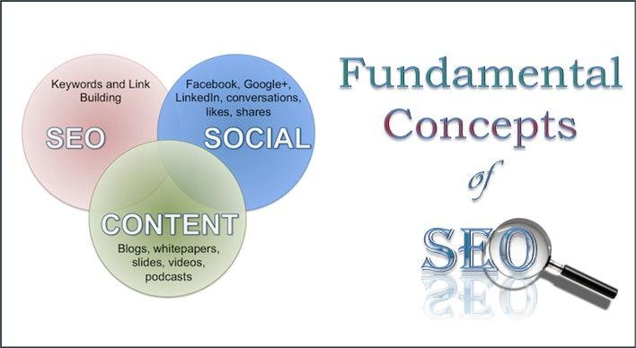 Fundamental Dalam Memahami SEO